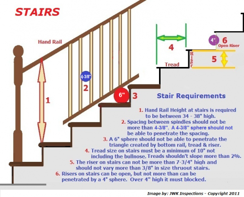 Hand Rail Requirement Submited Images