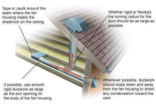 Exhaust Ventilation Systems ~ Bathroom exhaust vents in your san antonio area home jwk