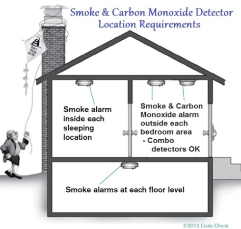 Smoke Alarm Safety Jwk Inspections