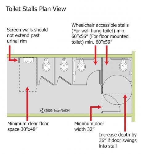 Bathroom Partitions San Antonio: Commercial Property Inspections