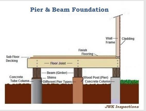 What 39 s inspected in your san antonio texas area home by for Post and pier foundation