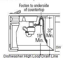Dishwasher High Loop Drain Line Jwk Inspections
