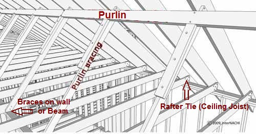 Purlins and Rafter Ties  sc 1 st  JWK Inspections & Collar Ties Rafter Ties Purlins and Braces | JWK Inspections memphite.com