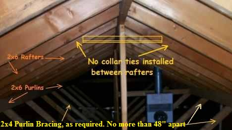 Roof Framing Collar Ties Rafter Ties Purlins And