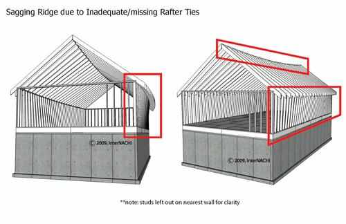 Rafter ties missing for roof frame