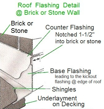 Roof flashing at brick or stone