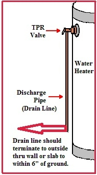 how to tell if pressure in water pipes too high